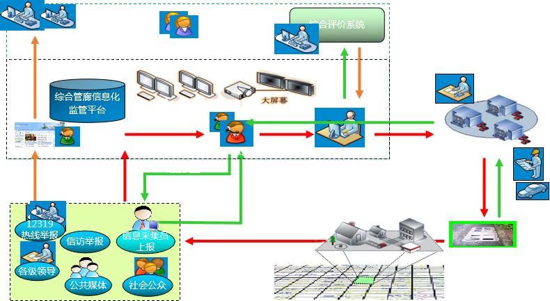 综合管廊管理系统