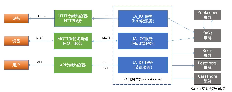 物联网(IOT)架构
