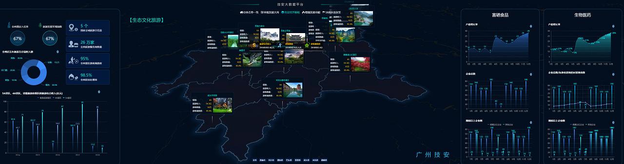 生态文化旅游数据分析
